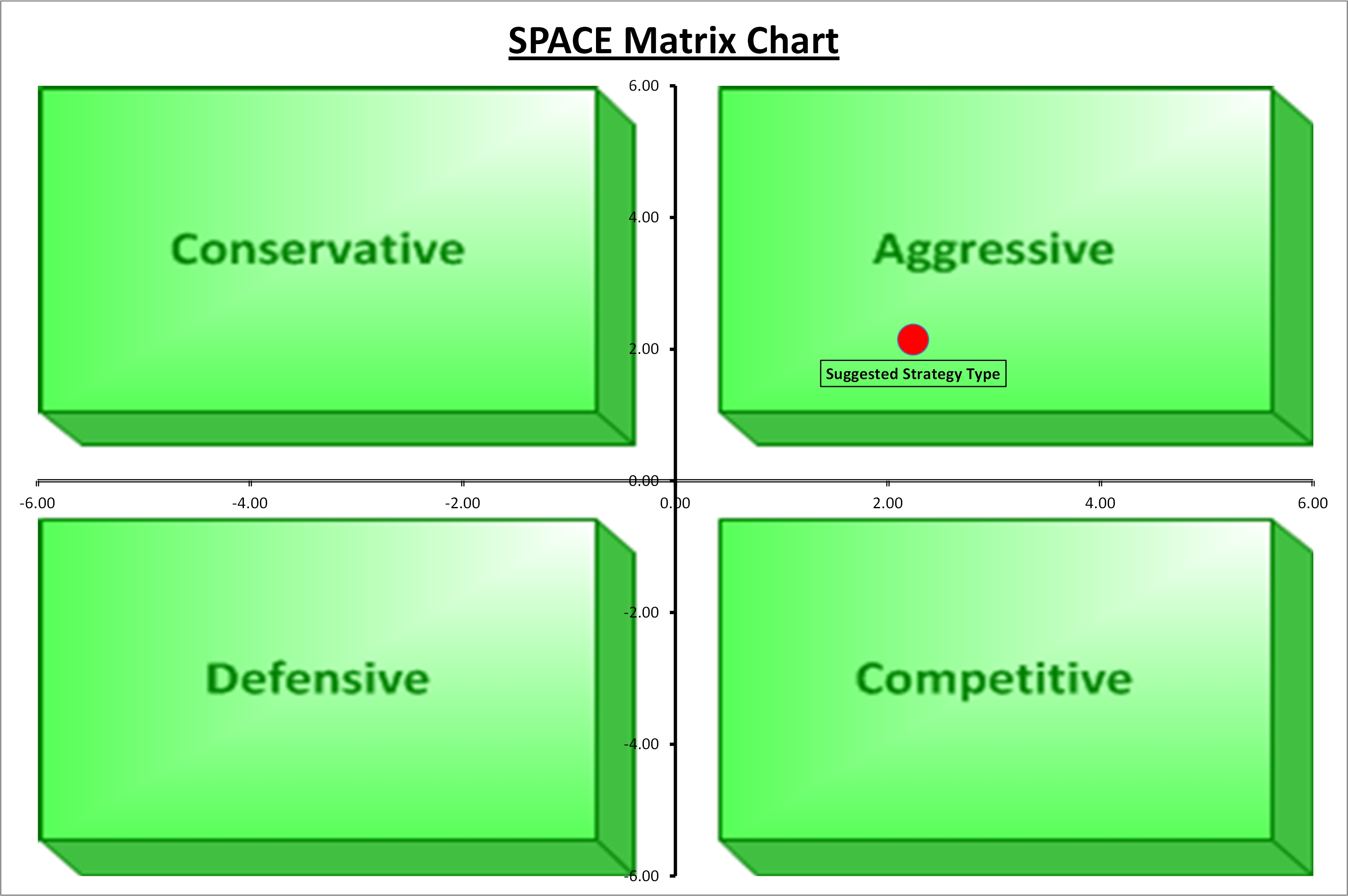 The Business Tools Store, SPACE Matrix Chart Excel Template